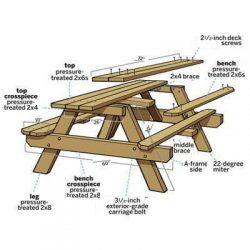 Strong picnic table construction plan.