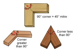 Mitre corner joints in wood.