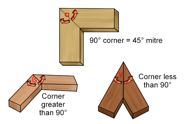 Mitre joint in different angles, for woodworking.