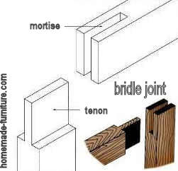 Open corner bridle joint.