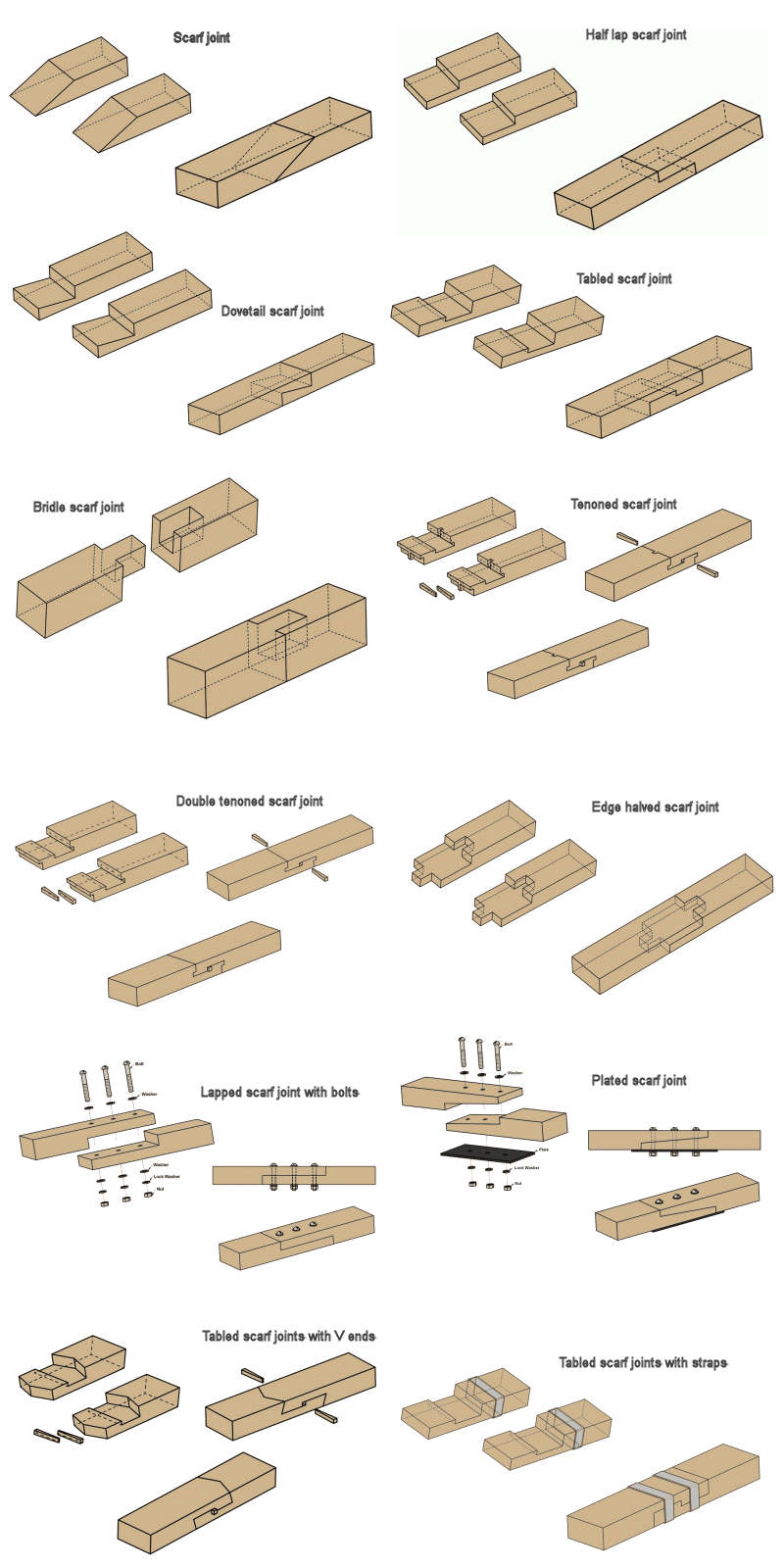Twelve different scarf joints in carpentry.